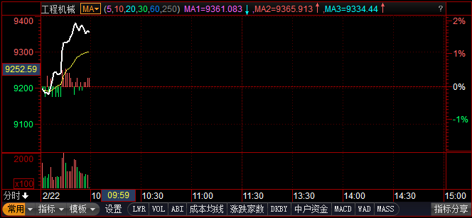 股市也疯狂:行业持续回暖