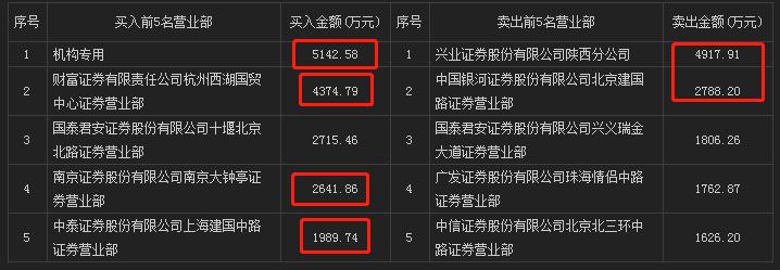 【龙虎复盘1106】机构溢价趋势渐增