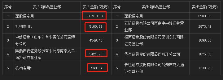【龙虎复盘1113】游资机构大撞车