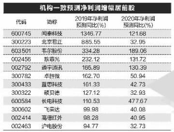 【财报业绩】31股今明两年业绩有望增超30%