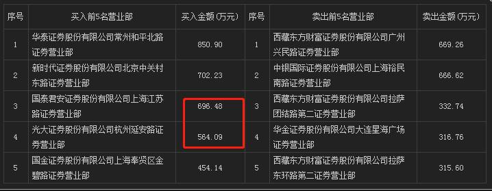 【龙虎复盘1209】两大顶级游资齐聚首