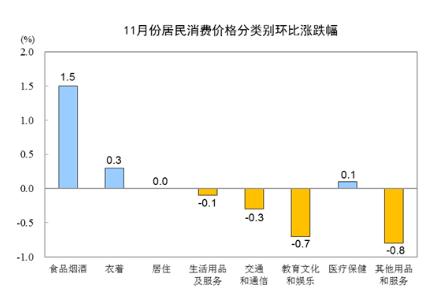 统计局:11月CPI同比上涨4.5% PPI同比下降1.4%