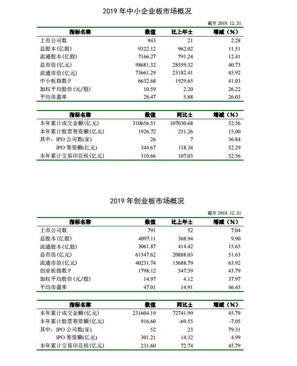 深交所:2019年深市股票成交金额73万亿元 同比增长46.13%